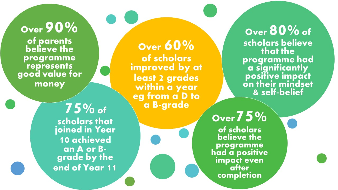 GT Scholars impact summary up to 2017 - Our impact